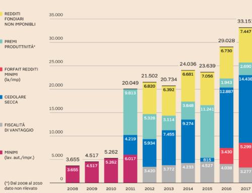 Fuga dall'Irpef: 33 miliardi tassati a forfait, nel 2008 erano solo 3,6